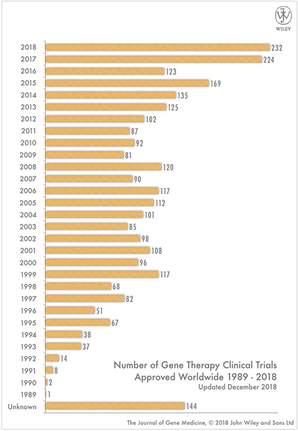 図1 世界での遺伝子治療実施数の年別推移